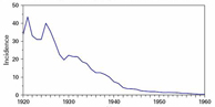 Chart: Incidence of Typhoid Fever, 1920-1960; plotted line decreases left to right, indicating decrease in incidence.