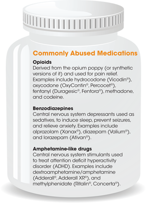 Commonly Abused Medications. Opioids:Derived from the opium poppy (or synthetic versions of it) and used for pain relief. Examples include hydrocodone (Vicodin), oxycodone (OxyContin, Percocet), fentanyl (Duragesic, Fentora), methadone, and codeine. Benzodiazepines: Central nervous system depressants used as sedatives, to induce sleep, prevent seizures, and relieve anxiety. Examples include alprazolam (Xanax), diazepam (Valium), and lorazepam (Ativan). Amphetamine-like drugs: Central nervous system stimulants used to treat attention deficit hyperactivity disorder (ADHD). Examples include dextroamphetamine/amphetamine (Adderall, Adderall XR), and methylphenidate (Ritalin, Concerta).