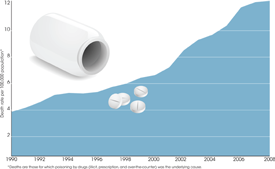 This graph shows the rate of drug overdose deaths has more than tripled from less than four deaths per 100,000 population in 1990 to over 12 deaths per 100,000 population in 2008. Drugs include illicit, prescription, and over-the-counter drugs.