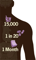 Diagram of a person overlaid with an icon of mortar and pestle with the number 1,500, an icon of pills with the numbers 1 of 20, and an icon of a calendar symbol with the words 1 month.
