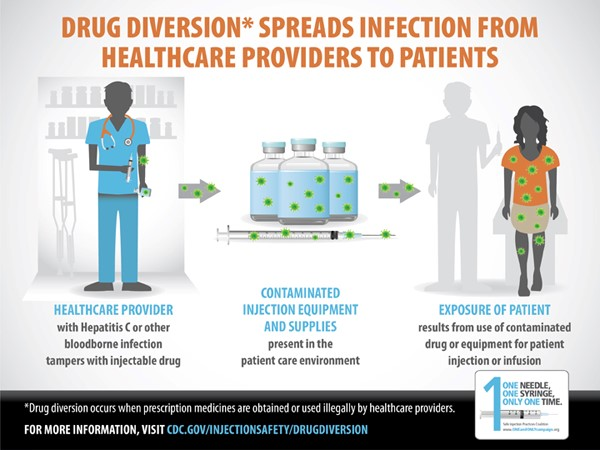 Durg diversion spreads infection from healthcare providers to patients
