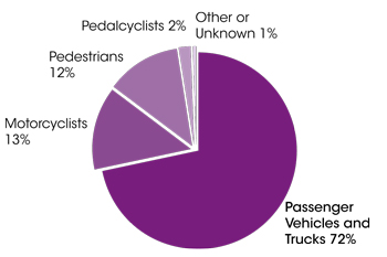 Pie chart illustrating that most people killed in crashes are drivers or passengers of passenger vehicles and trucks - 72% of crash-related fatalties. Other categories are: Motorcyclists 13%, Pedestrians 12%, Pedalcyclists 2%, Other or unknown 1%.