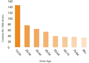 Bar graph illustrating that younger drivers have more crashes, all figures are per 1000 drivers. Ages 16-24 have about 150 crashes, 25-34 has about 75, 35-44 about 60, 45-54 about 50, 55-64 about 45, 65-74 about 40, 75-84 about 40, and 85+ about 38.