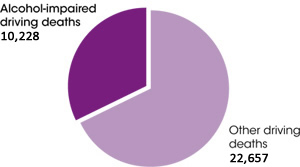 Pie chart showing that one-third of crash deaths involve an alcohol-impaired driver. Alcohol-impaired driving deaths = 10,839; other driving deaths = 22,969.