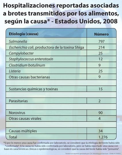 Hospitalizaciones reportadas asociadas a brotes transmitidos por los alimentos según la causa, Estados Unidos 2008