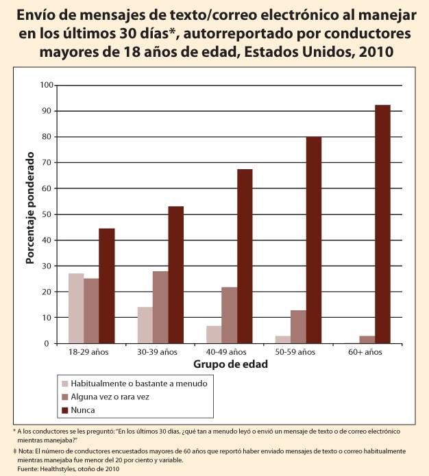 Gráfico: Envío de mensajes de texto/correo electrónico al manejar en los últimos 30 días*, autorreportado por conductores mayores de 18 años de edad, Estados Unidos, 2010