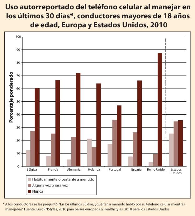 Gráfico: Uso autorreportado del teléfono celular al manejar en los últimos 30 días*, conductores mayores de 18 años de edad, Europa y Estados Unidos, 2010.