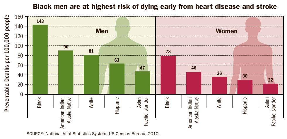 Graphi: Black men are at highest risk of dying early from heart disease and stroke. Details in text below.