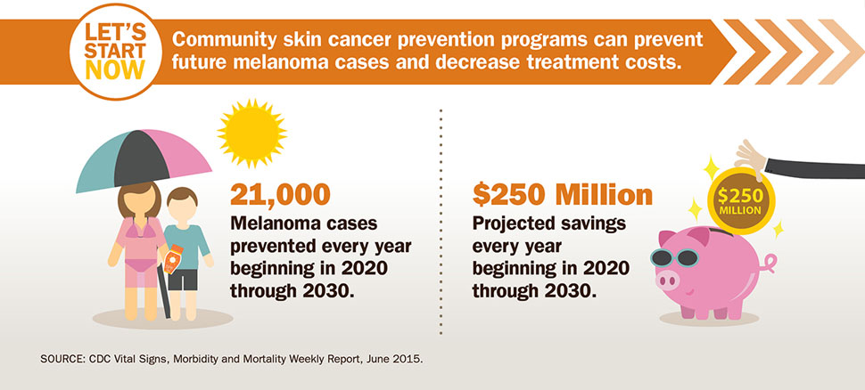 Community skin cancer prevention programs can prevent future melanoma cases and decrease treatment costs.