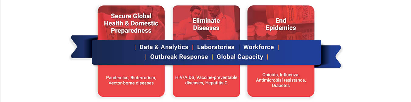 CDC's Priorities:  • Secure Global Health and Domestic Preparedness • Eliminate Diseases • End Epidemics CDC's Core Capabilities:  • Data and analytics • Laboratory capacity • Workforce • Outbreak response  • Global capacity
