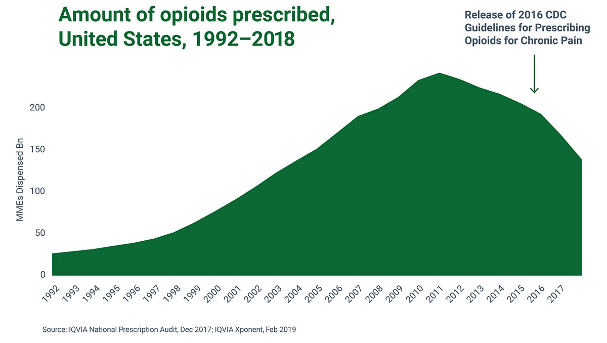 Chart of the amount of opioids prescribed in the United States, 1992-2018. Prescriptions have gone down since 2010 and saw a further drop once CDC Guidelines for Prescribing Opioids for Chronic Pain were released in 2016.