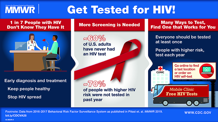 MMWR: Get Tested for HIV graphic. 1 in 7 people with HIV don't know they have it.  -Early diagnosis and treatment -Keep people healthy -Stop HIV spread More screening is needed. -~60% of adults have never had an HIV test -~70% of people with higher HIV risk were not tested in the past year Many ways to test, find one that works for you. -Everyone should be tested at least one -People with higher risk, test each year