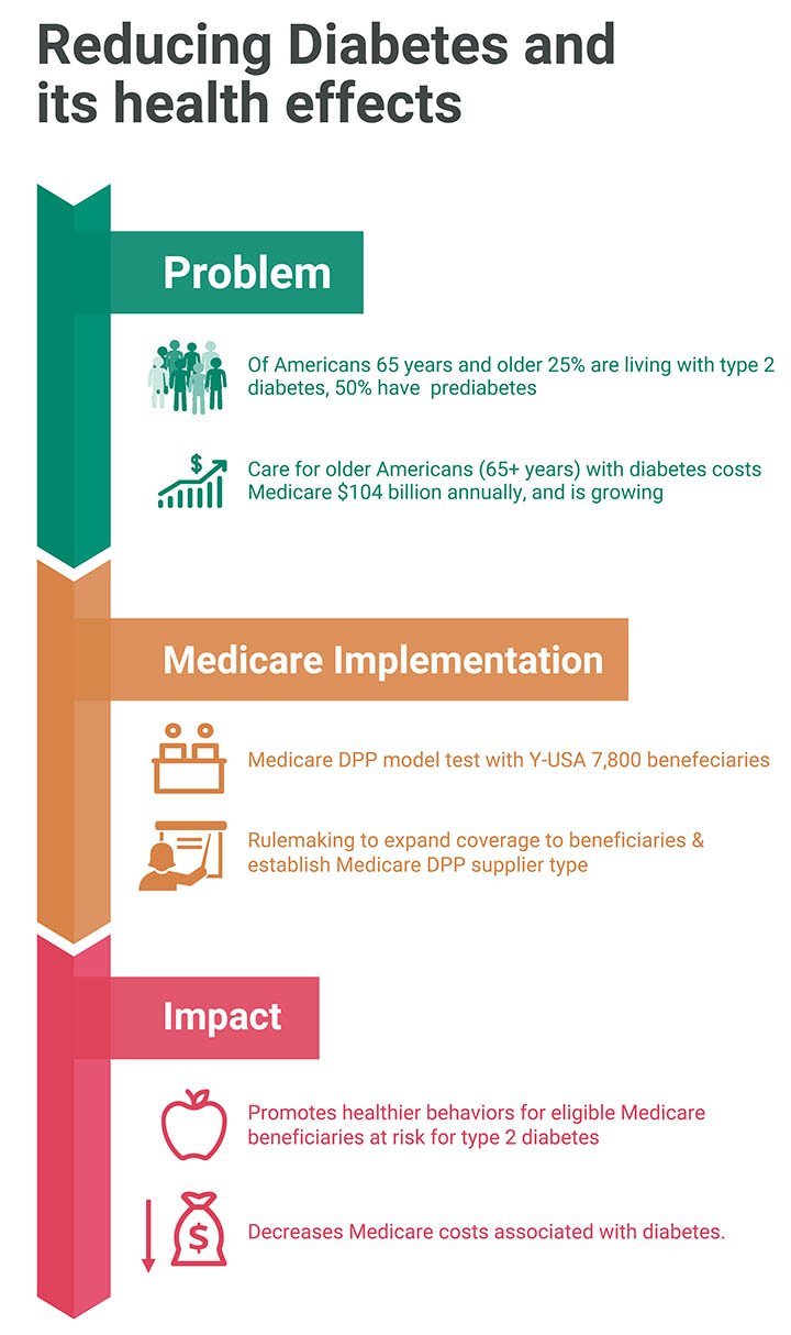 (Flow Chart) Problem: -Of Americans 65 years and older 25% are living with type 2 diabetes, 50% have prediabetes -Care for older Americans(65+ years) with diabetes costs to Medicare $104 billion annually, and is growing Medicare Implementation: -Medicare DPP model test with Y-USA 7,800 beneficiaries -Rulemaking to expand coverage to beneficiaries & establish Medicare DPP supplier type Impact: Promotes healthier behaviors for eligible Medicare beneficiaries at rish for type 2 diabetes -Decreases Medicare costs associated with diabetes Source: Y-USA: YMCA of the USA Boyle JP, Thompson TJ, Gregg EW, et al. PopulHealth Metr. 2010 Oct 22;8:29 ErdemE, KordaH (2014) J Diabetes Metab5:345