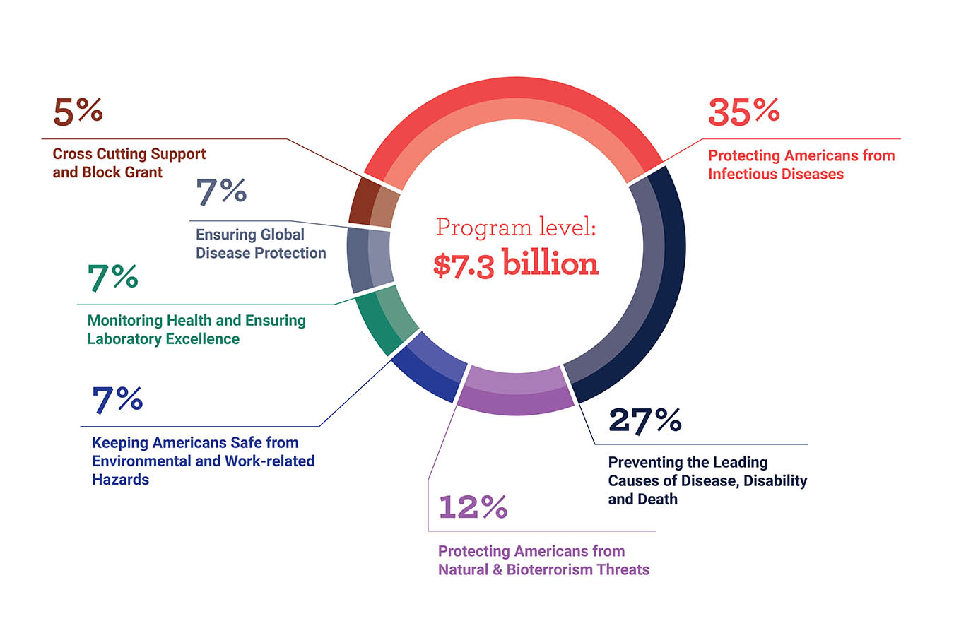Program level: $7.3 billion -35% Protecting Americans from infectious diseases -22% Preventing the leading causes of disease, disability, and death -12% Protecting Americans from natural & bioterrorism threats -7% Keeping Americans safe from environmental and work-related hazards -7% Monitoring health and ensuring laboratory excellence -7% Ensuring global disease protection -5% Cross cutting support and block grant