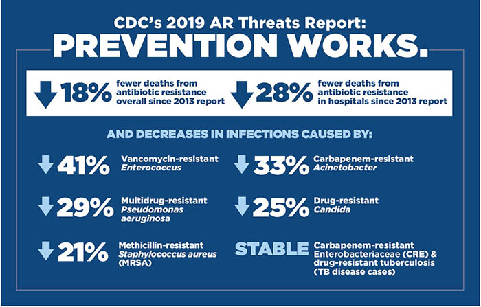 CDC's 2019 AR Threats Report: Prevention works 18% fewer deaths from antibiotic resistance overall since 2013 report. 28% fewer deaths from antibiotic resistance in hospitals since 2013 report.  And decrease in infections caused by: 41% Vancomycin-resistant Enterococcus. 29% Multidrug-resistant Pseudomonas aeruginosa. 21% Methicillin-resistant Staphylococcus aeureus (MRSA). 33% Carbapenem-resistant Acinetobacter. 25% Drug-resistant Candida. STABLE Carbapenem-resistant Enterobacteriaceae (CRE) and drug-resistant tuberculosis (TB disease cases).