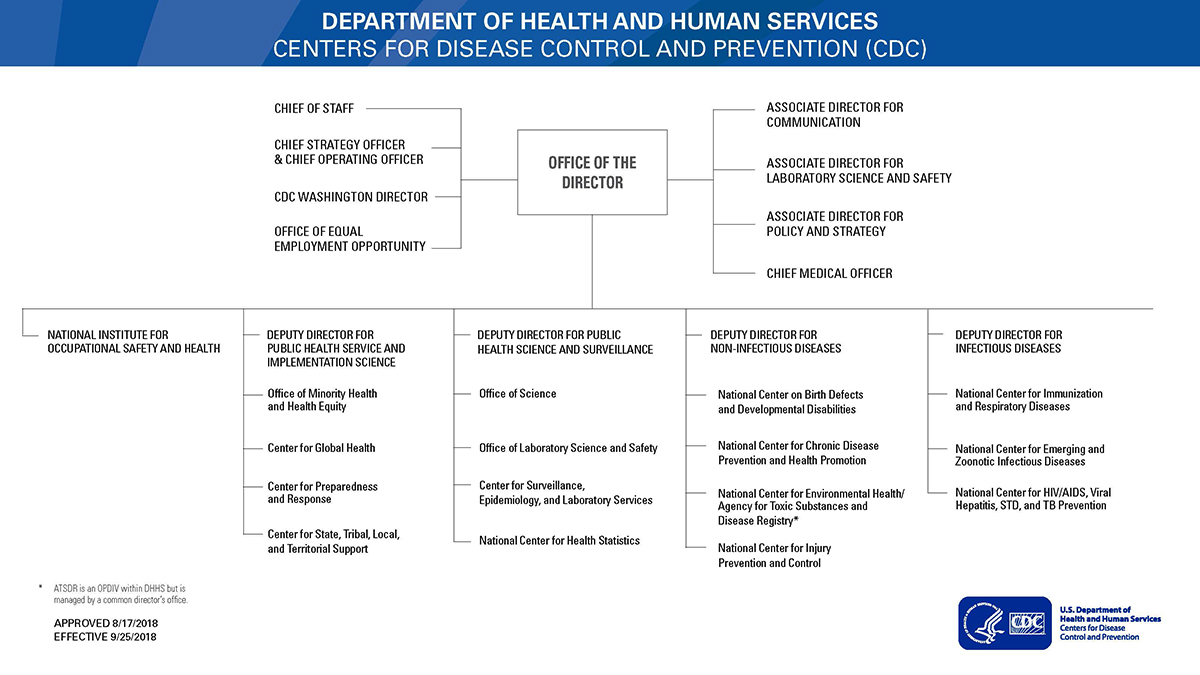 Graphic: CDC Organizational chart