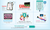 Infographic depicting tests, screenings, health interventions, doctor visits, and vaccinations.