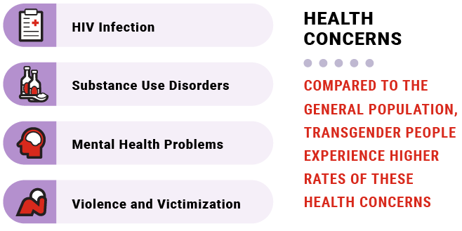 An infographic shows that compared to the general population, transgender people experience higher rates of several health concerns, including HIV infection, substance use disorders, mental health problems, and violence and victimization. The