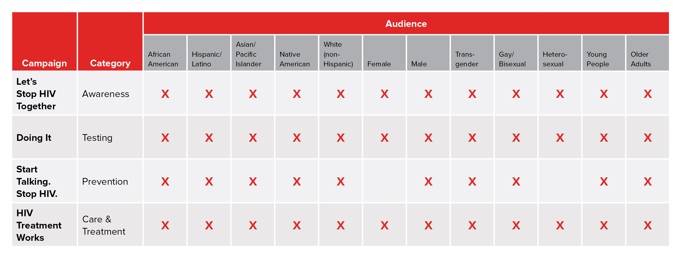 Audience matrix table of Act Against AIDS consumer campaigns: Let's Stop HIV Together, Doing It, Start Talking. Stop HIV., and HIV Treatment Works. Audiences include: African American, Hispanic/Latino, Asian/Pacific Islander, Native American, White (non-Hispanic), Female, Male, Transgender, Gay/Bisexual, Heterosexual, Young People, Older Adults. All audiences are marked off for every campaign except female and heterosexual for Start Talking. Stop HIV.