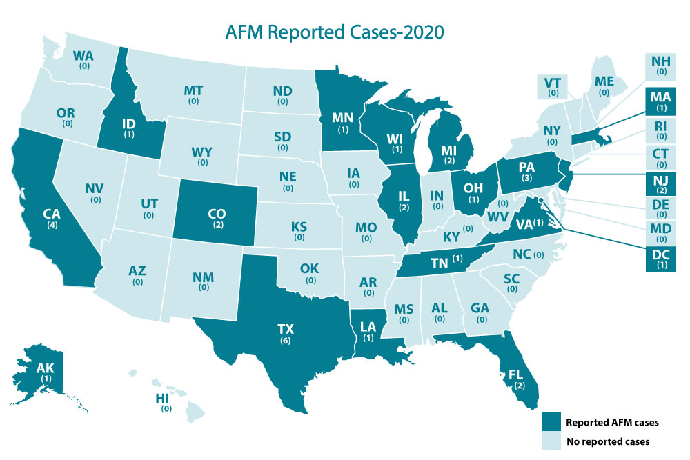 AFM Reported Cases 2020