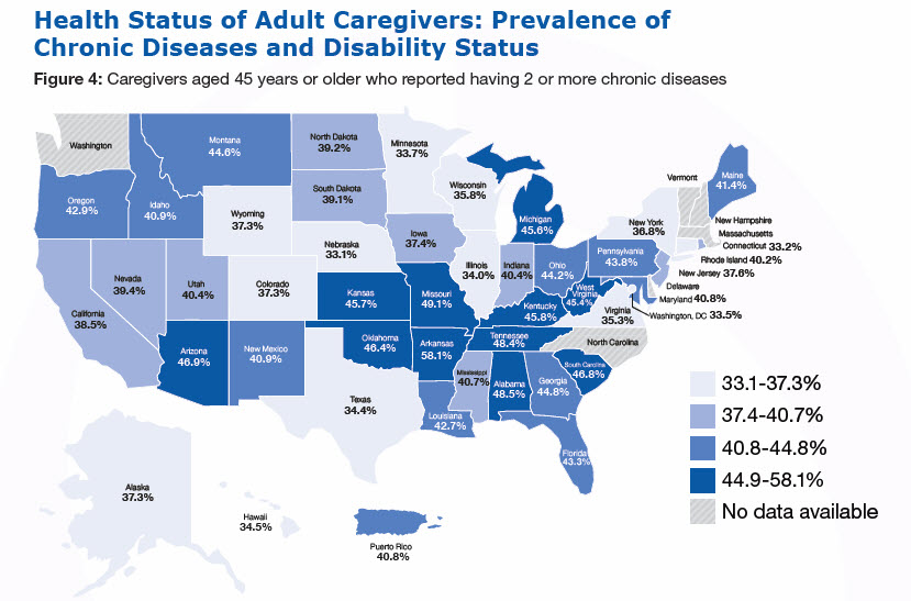Health Status of Adult Caregivers: Prevalence of Chronic Diseases and Disability Status. Figure 4: Caregivers aged 45 years or older who reported having 2 or more chronic diseases (%): Alabama-48.5, Alaska-37.3, Arizona-46.9, Arkansas-58.1, California-38.5, Colorado-37.3, Connecticut-33.2, Delaware- No data available ,Florida-43.3, Georgia-44.8, Hawaii-34.5 ,Idaho-40.9, Illinois-34.0, Iowa-37.4 ,Kansas-45.7 ,Kentucky-45.8 ,Louisiana-42.7 ,Maine-41.4, Maryland-40.8 ,Massachusetts- No data available, Michigan-45.6, Minnesota-33.7, Mississippi-40.7, Missouri-49.1, Montana-44.6, Nebraska-33.1, Nevada-39.4 ,New Hampshire - No data available, New Jersey-37.6 ,New Mexico-40.9, New York-36.8, North Carolina - No data available ,North Dakota-39.2 ,Ohio-44.2, Oklahoma-46.4 ,Oregon-42.9, Pennsylvania-43.8, Rhode Island-40.2, South Carolina-46.8, South Dakota-39.1, Tennessee-48.4 ,Texas-34.4 ,Utah-40.4 ,Vermont - No data available, Virginia-35.3, Washington - No data available ,West Virginia-45.4 ,Wisconsin-35.8, Wyoming-37.3, Washington, DC-33.5, Puerto Rico-40.8