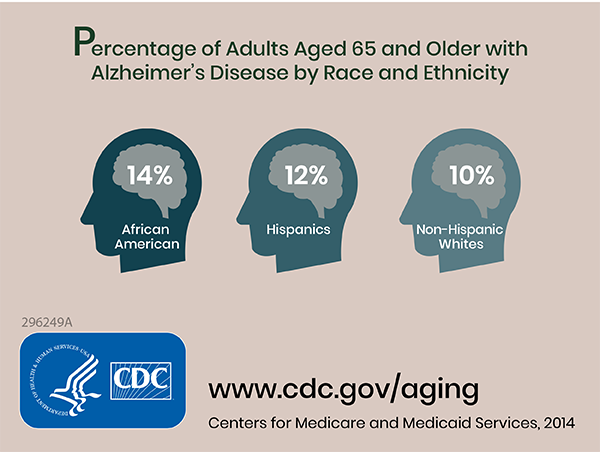 Percentage of adults aged 65 and older with alzheimer's disease by race and ethnicity 14% african american, 12% hispanics, 10% non-hispanic white