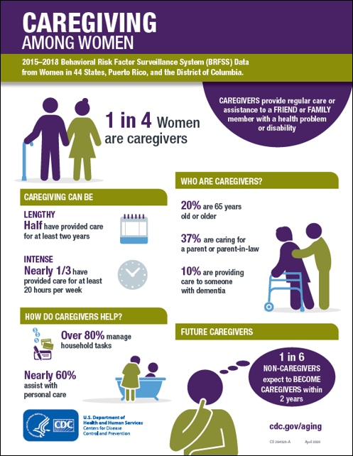 Infographic Subjective Caregiving WOMEN 2018