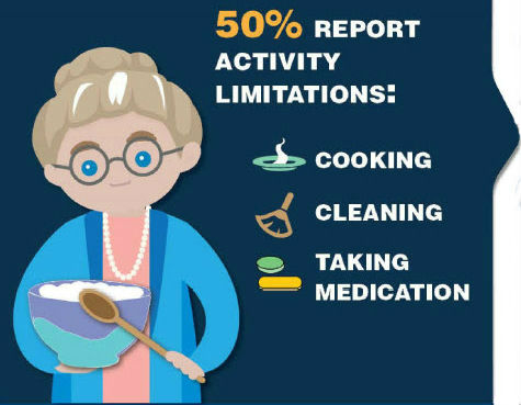 50% of adults age 45 or older report activity limitations: cooking, cleaning, taking medication