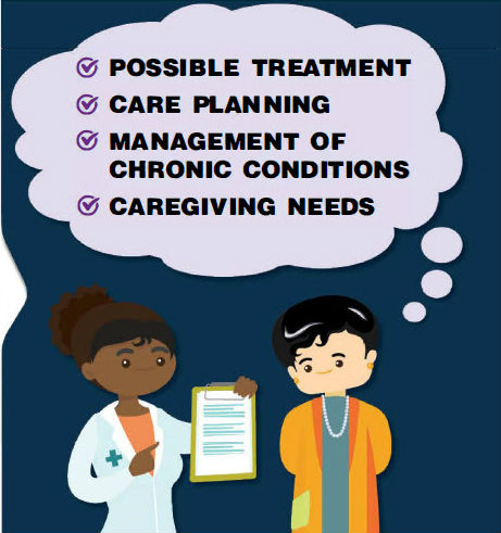 Talk to a healthcare provider about: possible treatment; care planning; management of chronic conditions; caregiving needs
