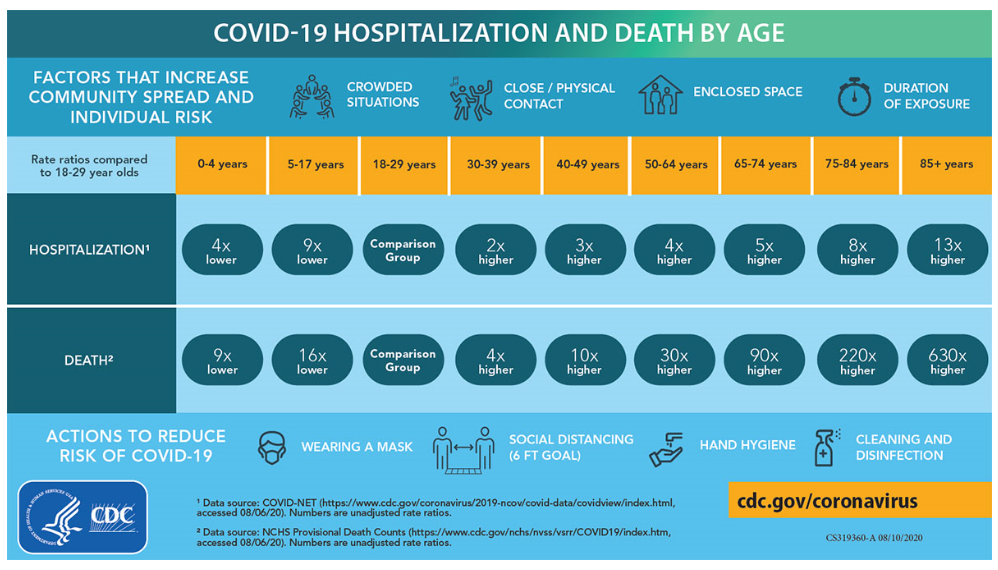 COVID-19 Infographic illustrating hospitalization and death by age