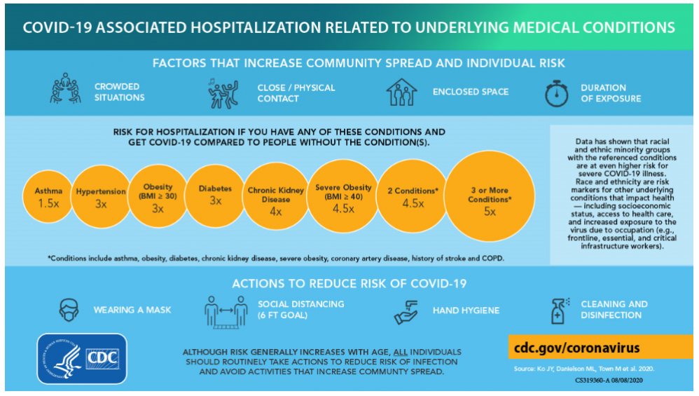 Risk of hospitalizations for people with chronic health conditions