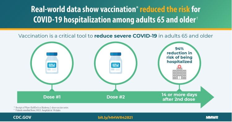 Graphic showing COVID-19 vaccinations are effective at reducing risk of hospitalizations