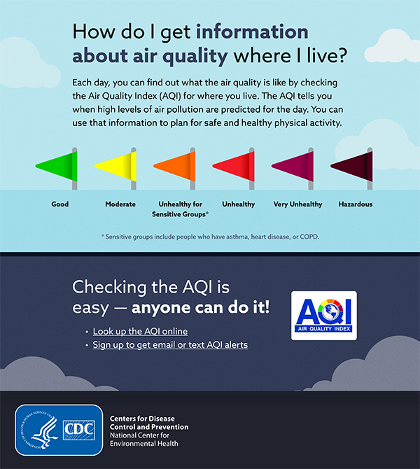 How do I get information about air quality? Here's how to know your area's air quality each day.