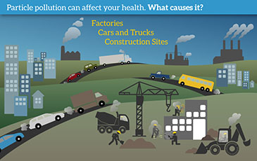 particle pollution graphic