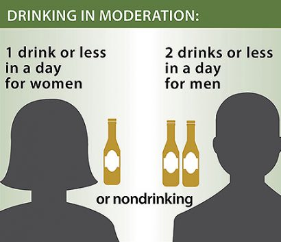 Drinking in Moderation: 1 drink or less in a day for women; 2 drinks or less in a day for men; or nondrinking