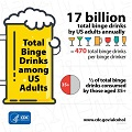 17 Billion Total Binge Drinks by US Adults Annually