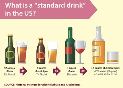 "The same amount of alcohol is contained in 12 fluid ounces of regular beer (5% alcohol), 8 ounces of malt liquor (7% alcohol), 5 ounces of wine (12% alcohol), and a 1.5-ounce shot of 80-proof distilled spirits (liquor such as vodka, whiskey, gin, or rum). All of these are considered a ""standard drink"" in the United States. Source: National Institute for Alcohol Abuse and Alcoholism."
