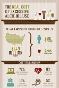 inforgraphic: Excessive alcohol use