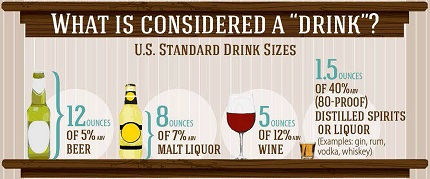 "What is considered a drink? o12 ounces of beer (5% alcohol content)o8 ounces of malt liquor (7% alcohol content)o	5 ounces of wine (12% alcohol content)o	1.5 ounces or a ""shot"" of 80-proof (40% alcohol content) distilled spirits (e.g., gin, rum, vodka, whiskey)."