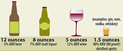 Common U.S. alcohol drink sizes