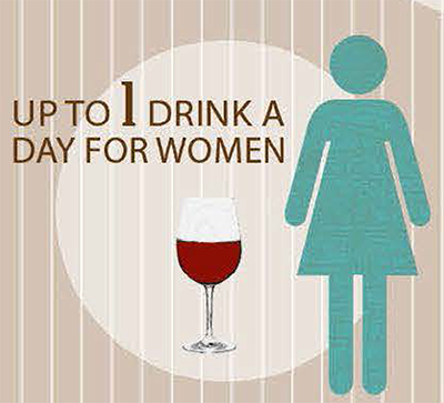 Moderate drinking for women is up to 1 drink a day