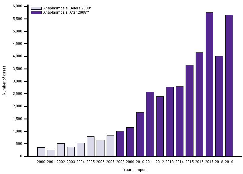 The graph displays the number of human cases of anaplasmosis reported to CDC annually from 2000 through 2018.  See table below for data.