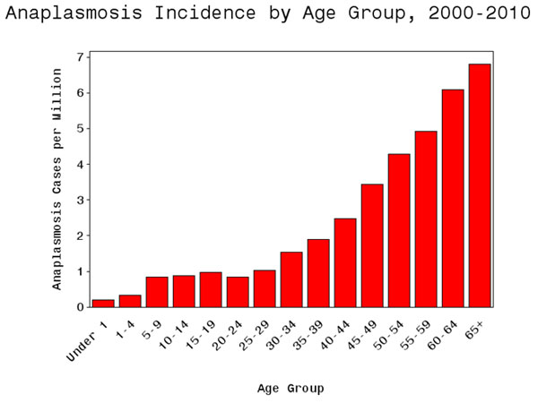 Average annual incidence of anaplasmosis by age group, 2010