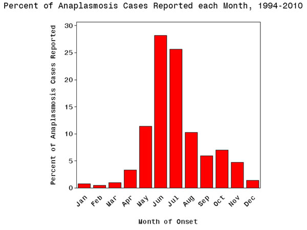 Anaplasmois cases reported to CDC by month of onset 2010