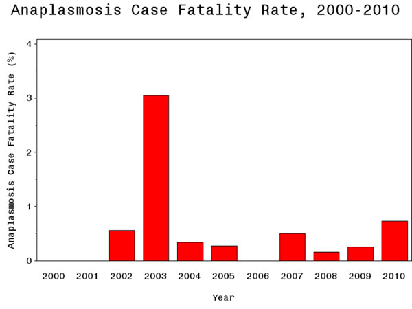 Anaplasmosis Fatality Rate 2000 - 2010
