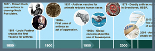 image of the timeline header showing a basic history of anthrax