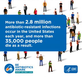 It is estimated that each year in the United States, more than 2.8 million antibiotic-resistant infections occur, and more than 35,000 people die as a result.