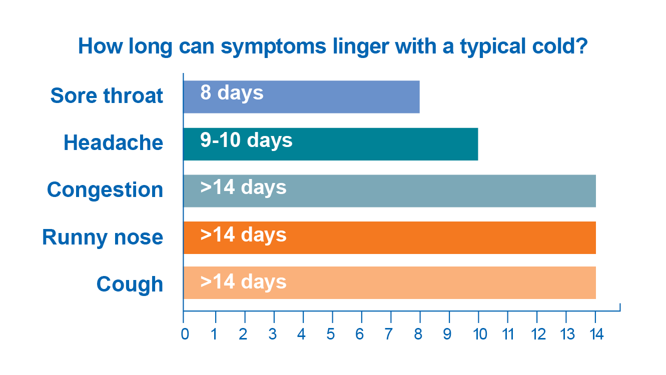 Symptoms of a cold can last 8 to 14 days or more.