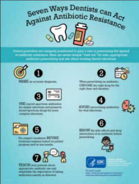 Seven Ways Dentists Can Act Against Antibiotic Resistance
