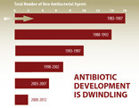 Antibiotic Development is Dwindling